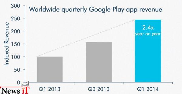 دو برابر شدن درآمد گوگل از اپلیکیشن های اندروید در یک سال گذشته