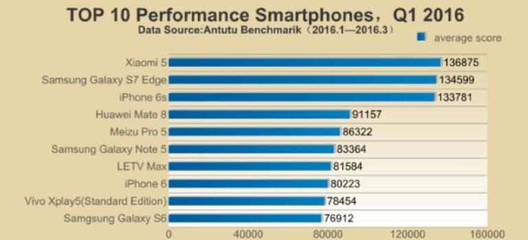 اعلام سریع ترین تلفن های هوشمند سه ماهه نخست امسال از سوی آنتوتو