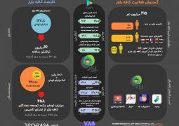 کافه بازار: اقتصاد اندروید در ایران، مقایسه آن با بازار خدمات ارزش افزوده و گوگلپلی